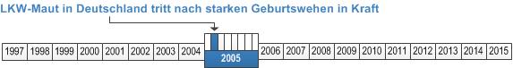 2_2005